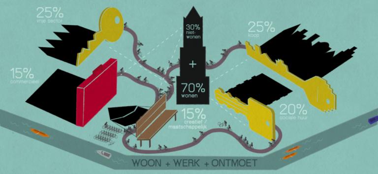 Alleen de vastgoedmarkt kan Utrecht redden (als de politiek dat wil)